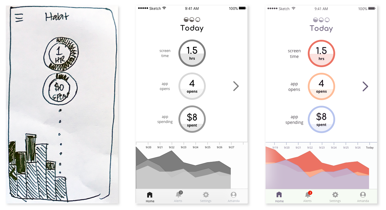 Habit sketch, wireframe, and mockup side by side